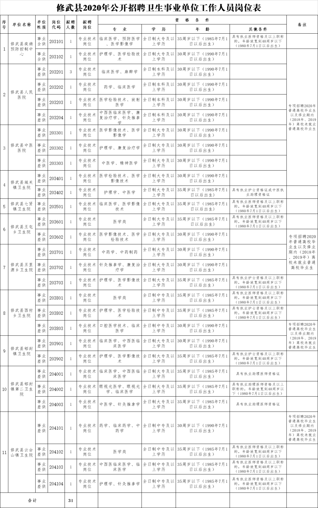 2020焦作六县人口数_焦作2020年城市规划图