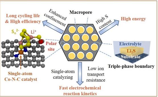 锂硫电池取得重大突破!电池寿命增加到800公里