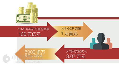 2020到2019我国经济总量_我国经济gdp总量图