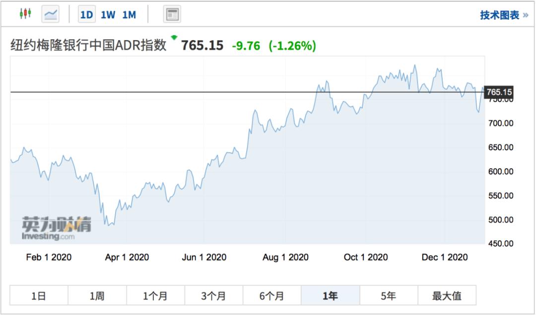 涨了54倍!涨幅远超威来,这家区块链公司成为2020年最强的中国股票