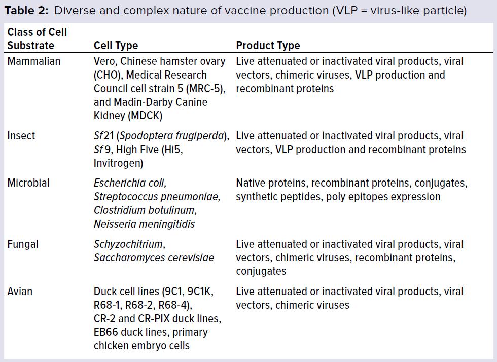 国产新冠疫苗上市—疫苗开发与生产的进步与挑战 
