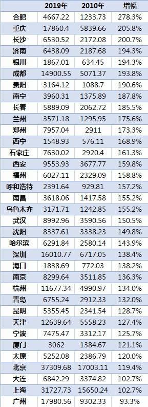 36城居民储蓄排行:北上广渝居前四,中西部三市蹿得快  第2张