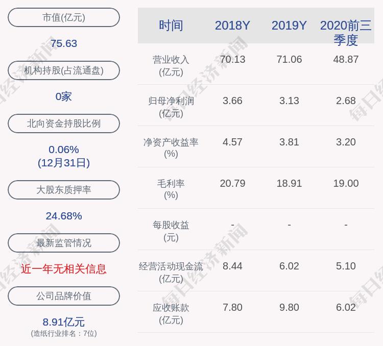 岳阳林纸:控股股东质押7000万股