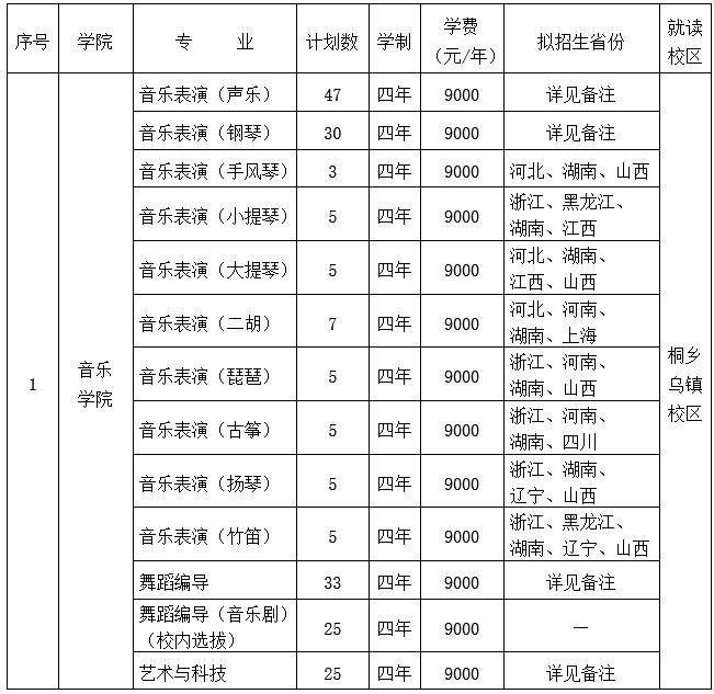 【备注】: 1. 各专业初试及格