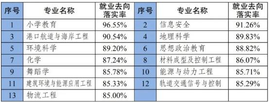 重庆2020年应届毕业生就业情况出炉:这个专业最好找工作