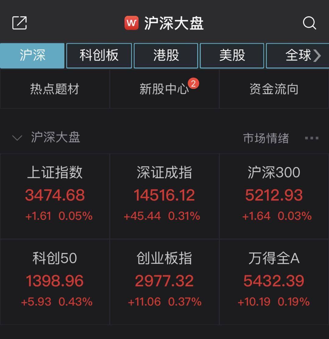 a股开门:上证指数高开0.05%。机构对春季市场持乐观态度