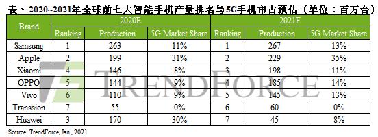 预计2021年全球智能手机排名:三星第一苹果第二