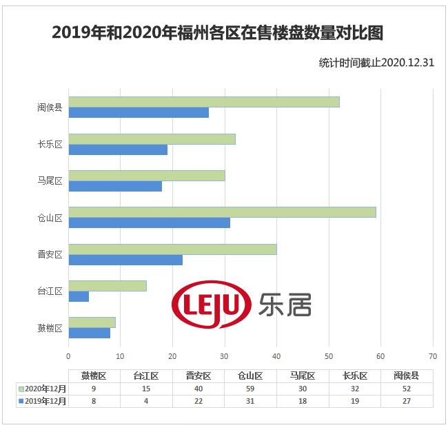 洞察2020丨福州237个新房在售,最高单价超4万/㎡!六区+闽侯真实房价揭底!  第4张