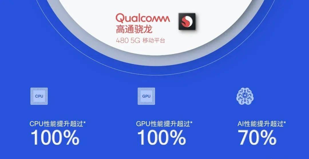 【SoC】高通最便宜5G骁龙480发布 一加OV预定新机
