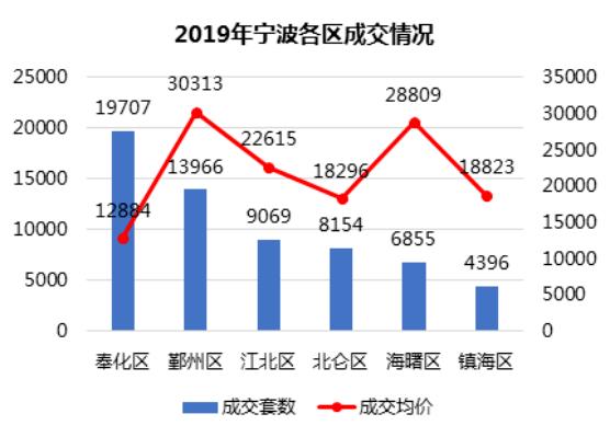 鄞州人口_宁波市及下辖各区县经济财政实力与债务研究 2018