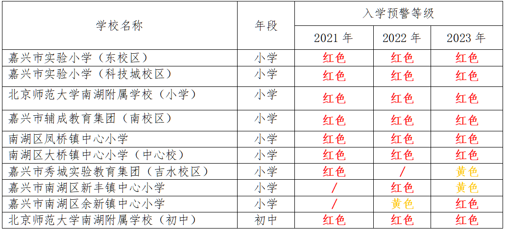 预警!2021嘉兴14所小学、3所初中生源爆表