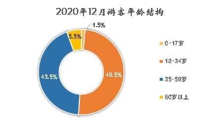 2020年重庆两江游接客130万人次!哪里人最喜欢?四川游客