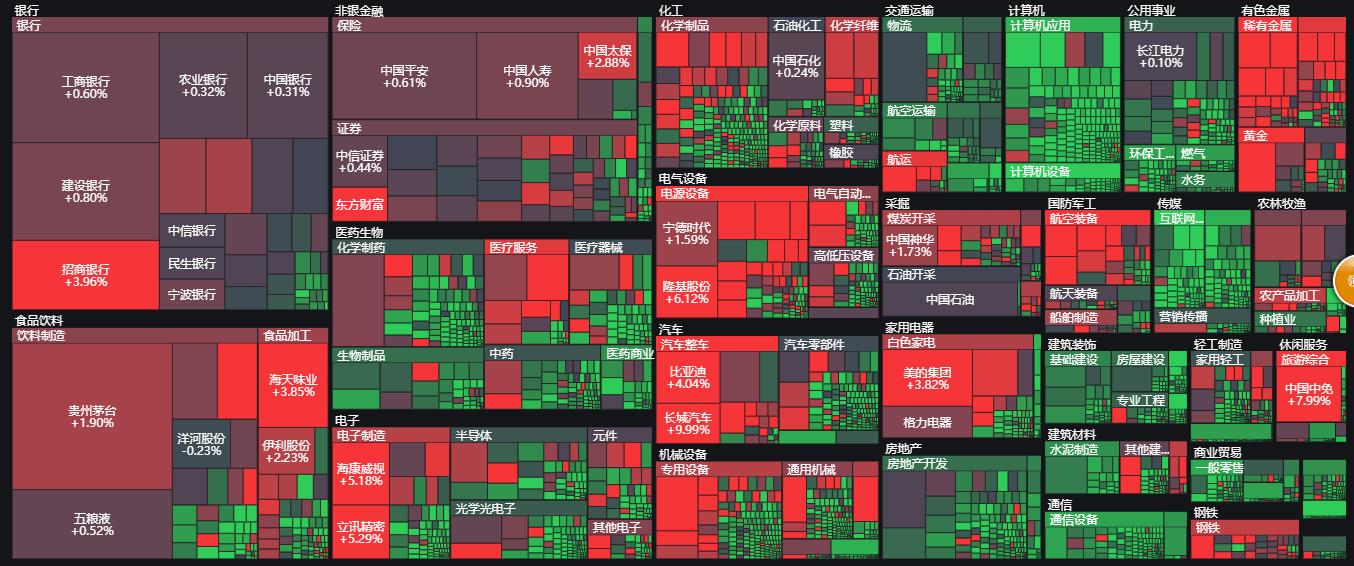 【盘面概述01-07】在几只股票的牛市中,成交量持续走强!