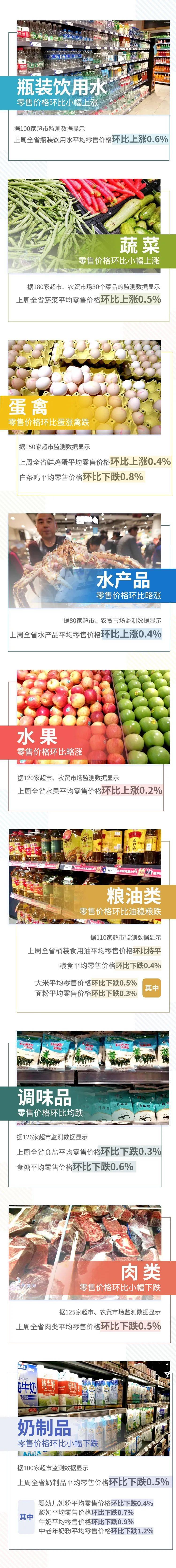5涨1平6跌!上周云南省生活必需品零售价格情况来了
