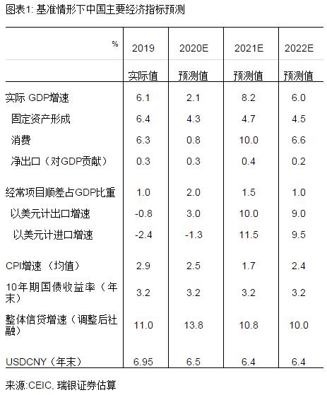 汪涛:2021年宏观展望和变数
