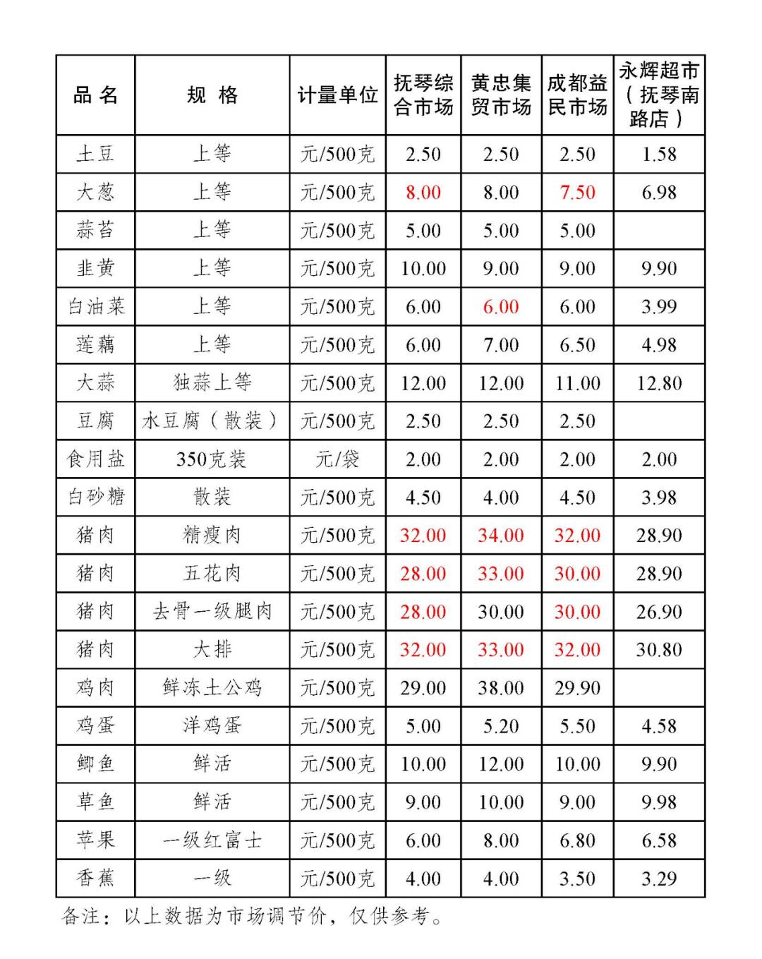 金牛区部分农贸市场主副食品零售价格表(2021.1.5)