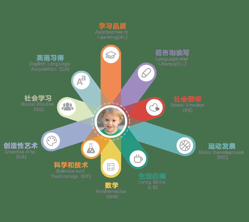 萧山这所幼儿园开启春季招生,园区大环境好,背景实力雄厚!超40%老师是研究生学历  第28张