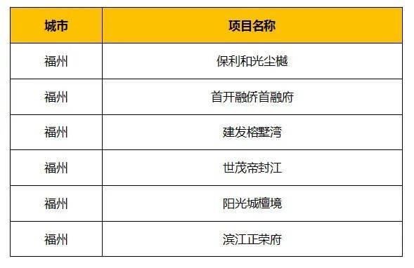 """重磅:379项目当选""""2020中国典型楼盘"""" 品牌""""霸榜""""格局延续  第6张"""