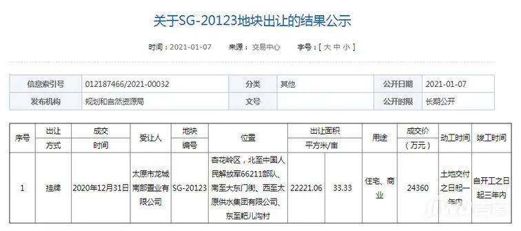 2.436亿!龙城南部置业斩获杏花岭区大东门街一宗商住用地
