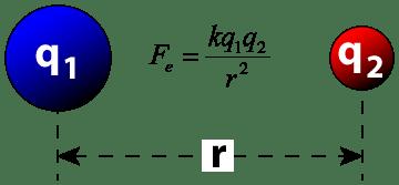 【最美公式】最美的公式:你也能懂的麦克斯韦方程组  第5张