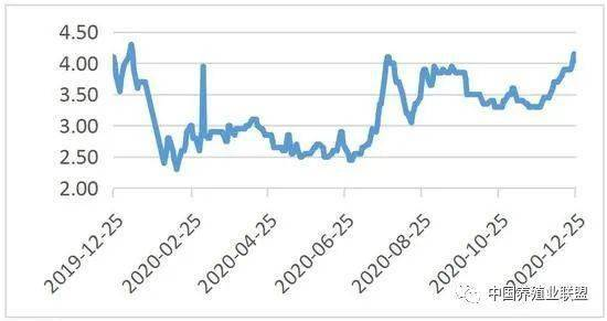供给下降,需求好,预计鸡蛋价格还会继续上涨?