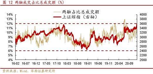 """华西策略:1月A股""""春季躁动""""行情不会""""缺席"""""""