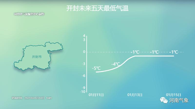 下周迎来一大波回暖 周三部分地区将冲击15度线