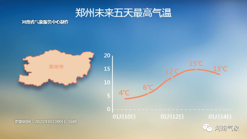火箭式升温来啦,下周河南气温最高15℃