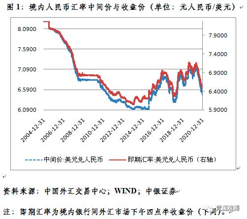 管涛:新年第一周人民币汇率继续惯性冲高怎么看?