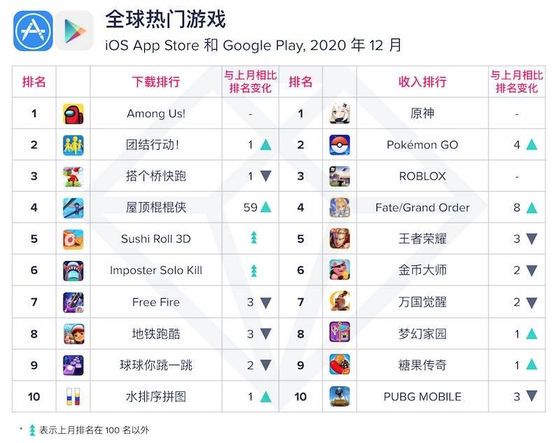 App Annie 2020 年 12 月月度指数排行榜:TikTok 位列全球热门应用下载收入双榜首_上线