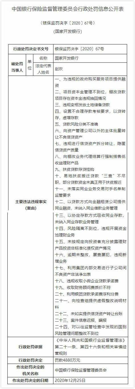 开发银行24宗违反规定遭罚4880万案子信息内容迟报谎报