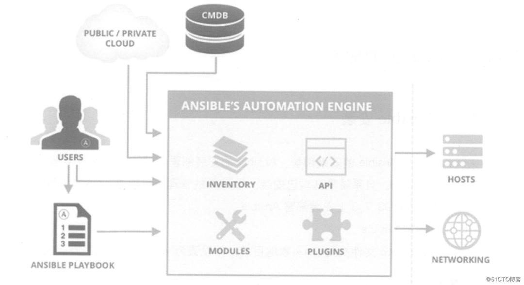 干货:一文详解 Ansible 的自动化运维