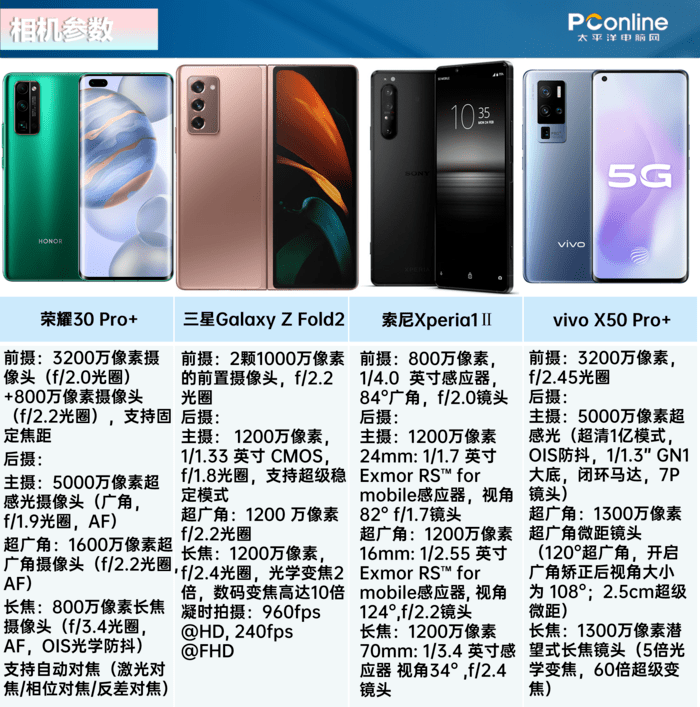 决战广州中轴线为哪般?8强旗舰手机拍照大横评!