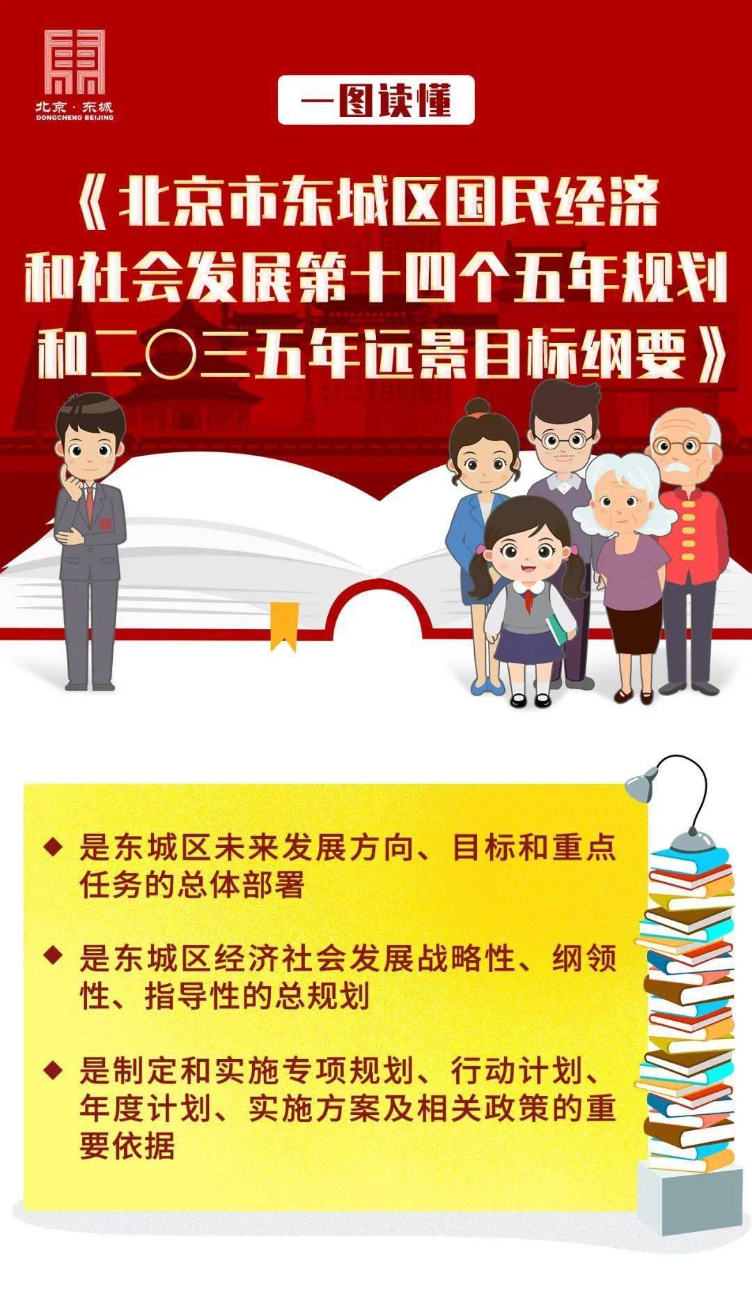 一图读懂《北京市东城区国民经济和社会发展第十四个五年规划和二〇三五年远景目标纲要》
