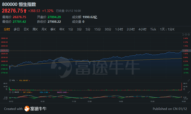港股评价|牛市开盘?恒生指数28000重!券商类股爆发,光大证券涨幅超过9%