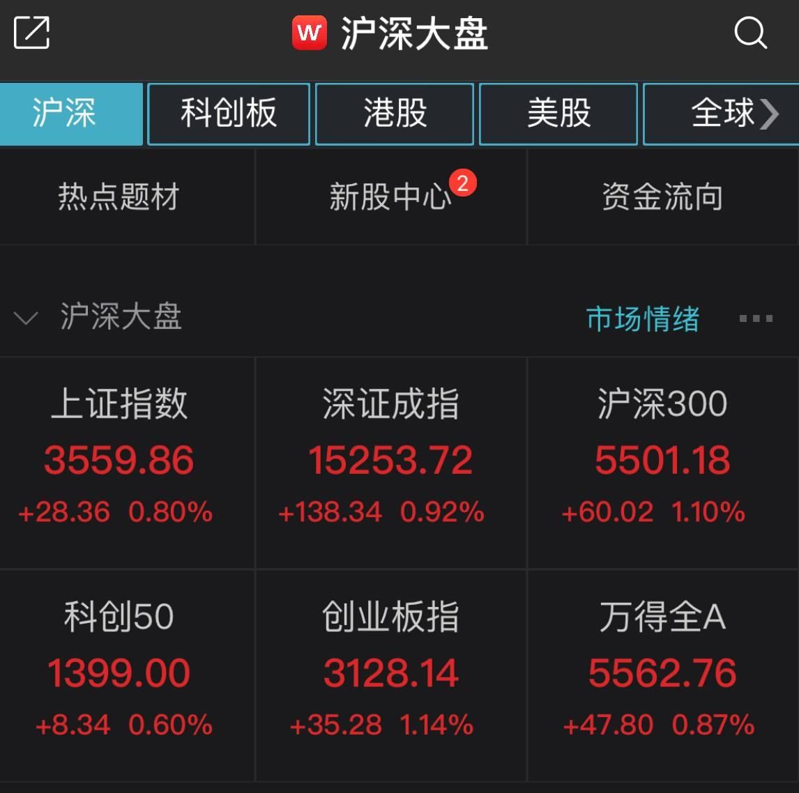 两市翻红!沪指半日涨0.8%,贵州茅台股价盘中创历史新高