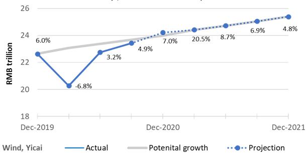 2021 gdp增长率_国内gdp增长率