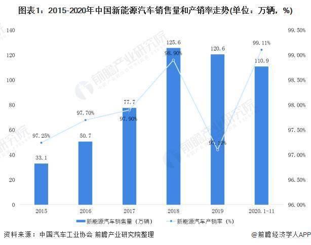 2020年中国新能源汽车行业市场现状和发展前景预测