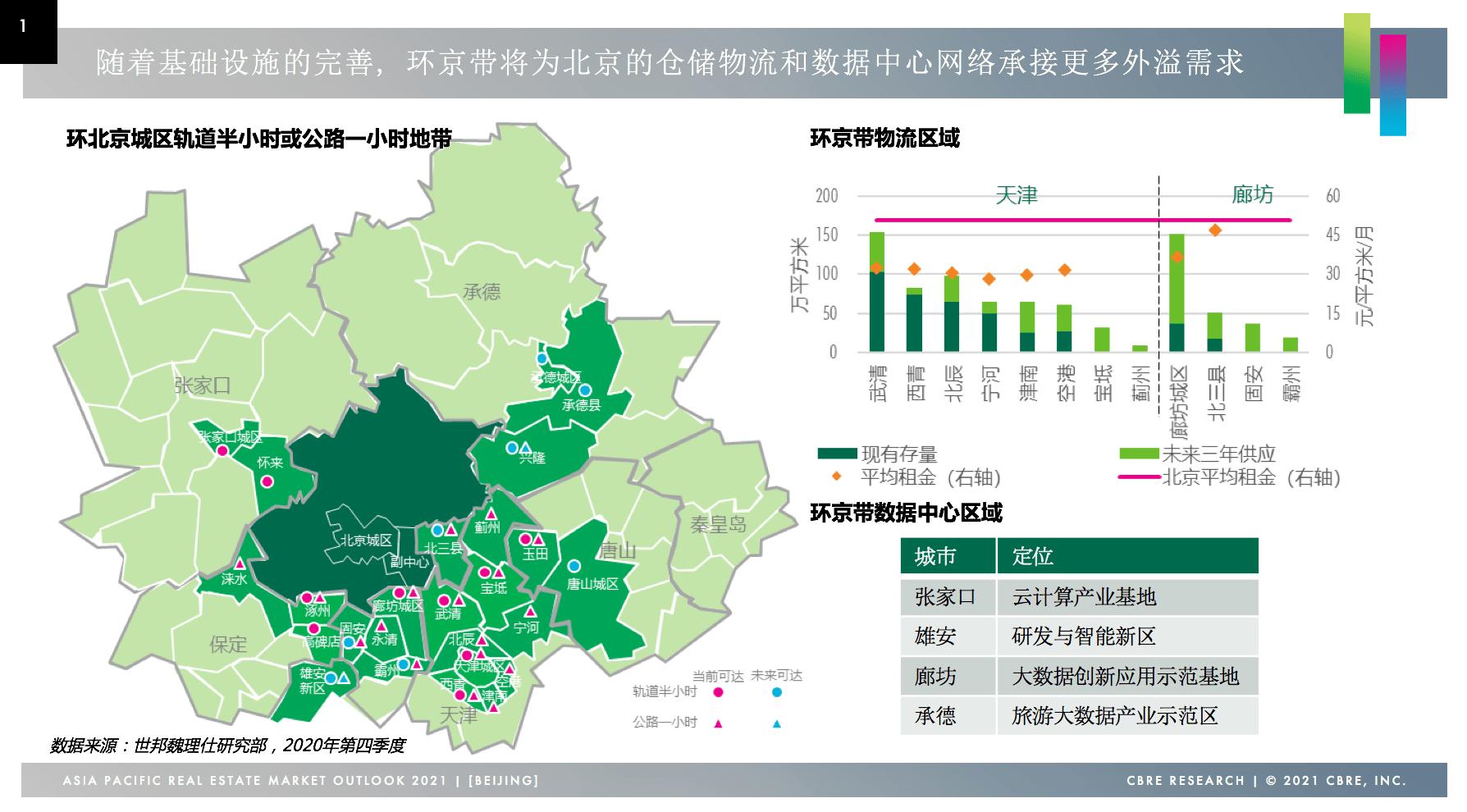 2020年,北京房地产投资市场火爆,以北京为基地的带承载着仓储物流的溢出需求