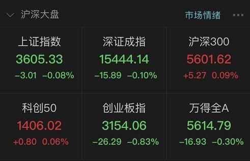 两市回落沪指微跌0.08% 旅游板块领跌