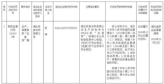 湖北辰美中药违法生产销售假药遭罚 为红日药业孙公司