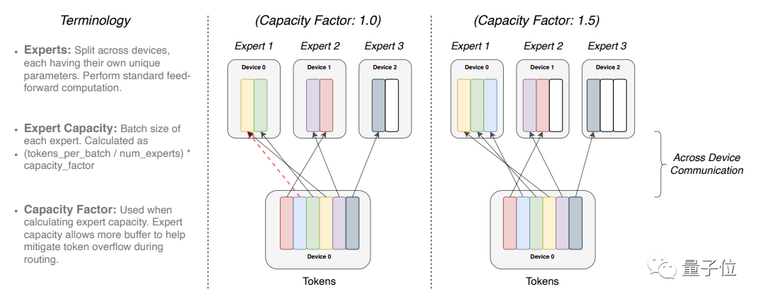 谷歌发布最大语言模型:等于9个GPT  第3张
