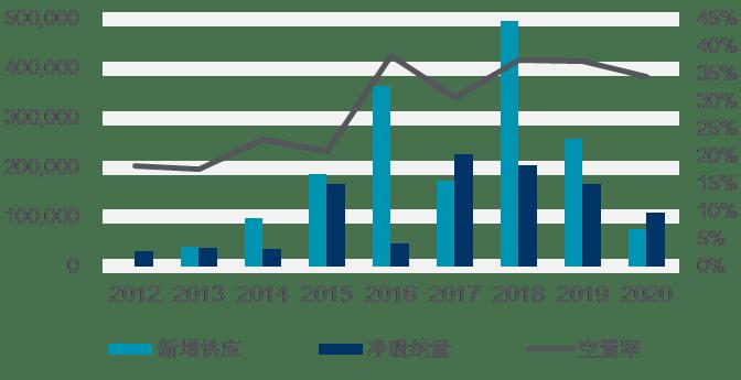 戴德梁行:天津写字楼持续回暖,零售市场供应放缓