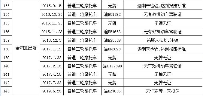 黔江区公安局交通巡逻警察支队关于处置被扣留车辆的通告