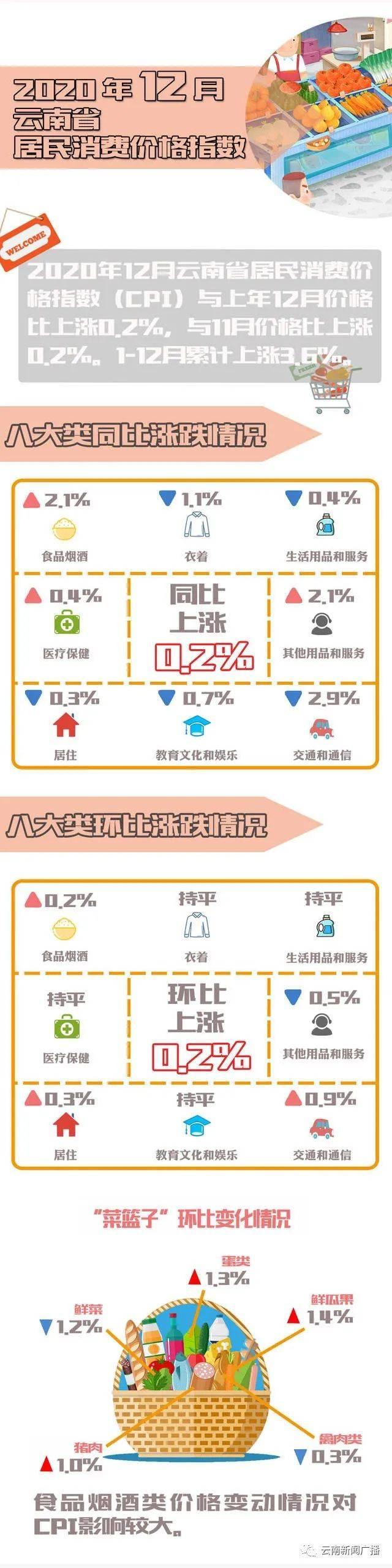 2020年12月我省居民消费价格总水平同比上涨0.2%