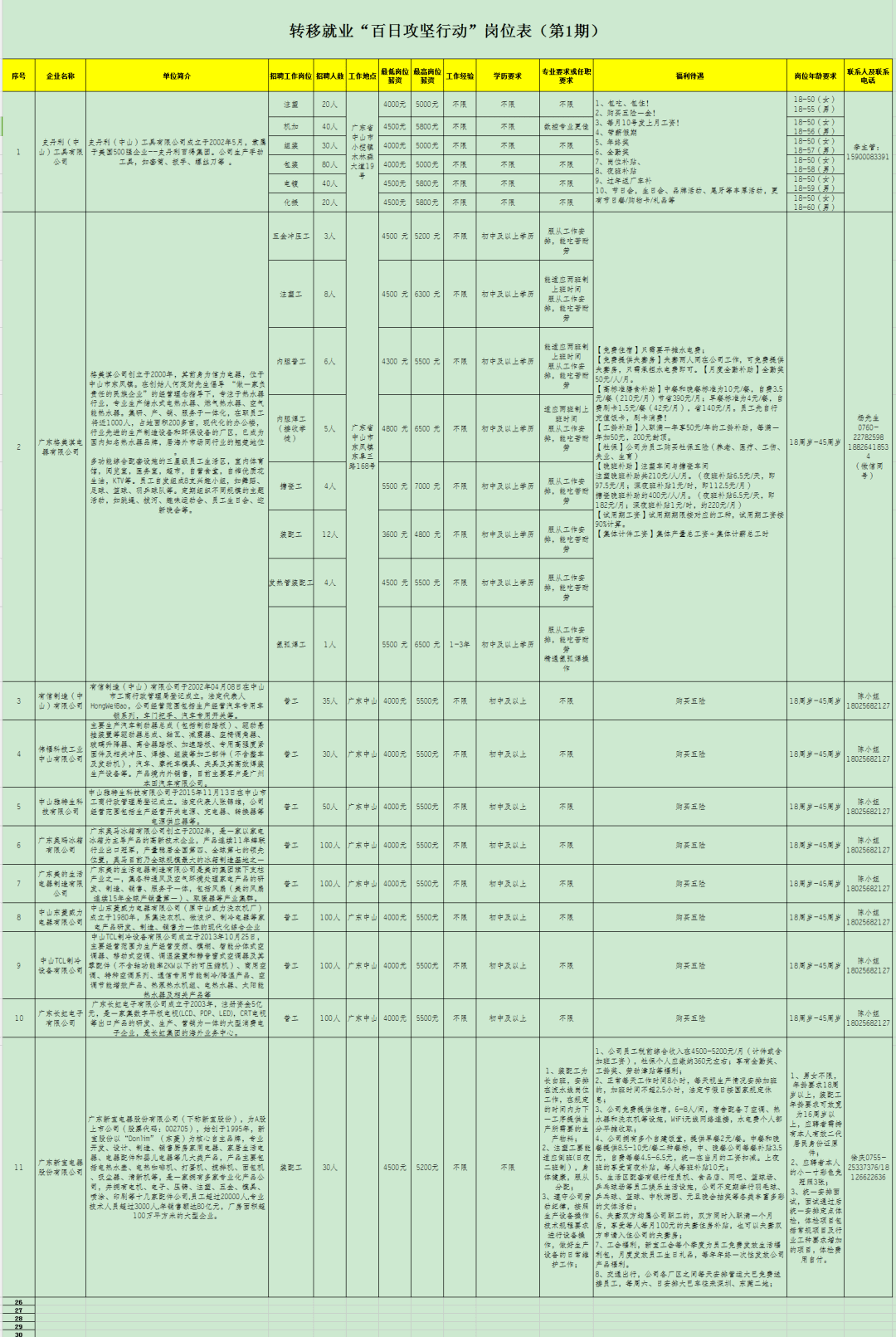 """11个单位招聘900余人,转移就业""""百日攻坚行动""""岗位表(第1期)发布!"""