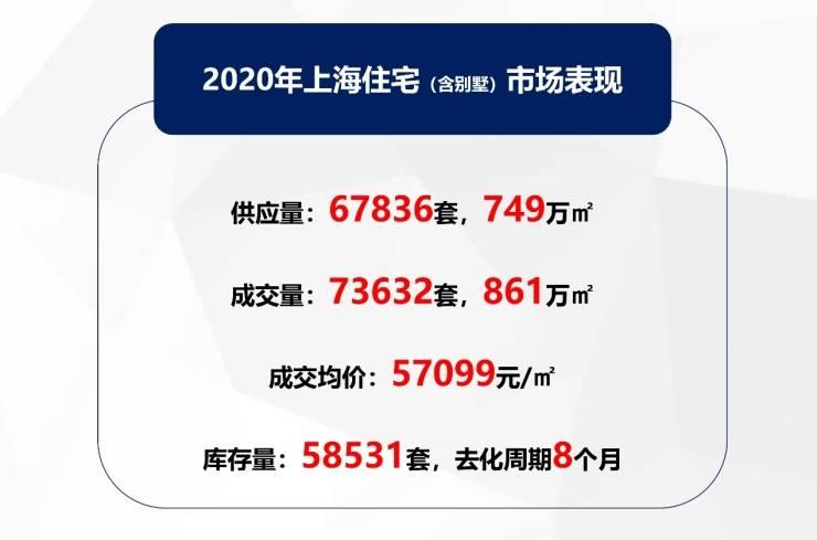 2020上海房价地图出炉 全市均价5.7万/㎡同比上涨4%