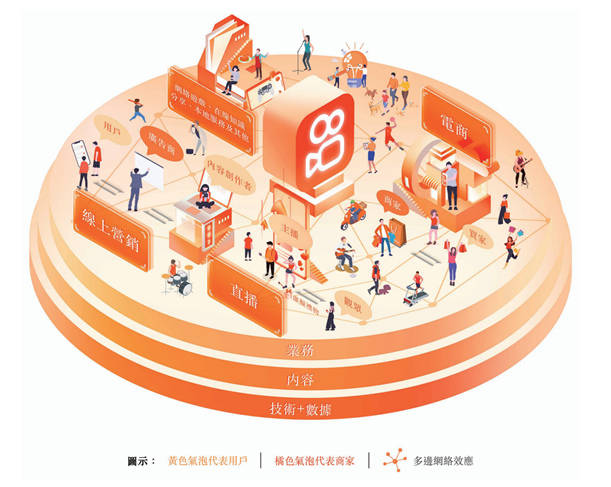 快手批准了香港联交所的听证会,以便在2020年第三季度实现强劲增长