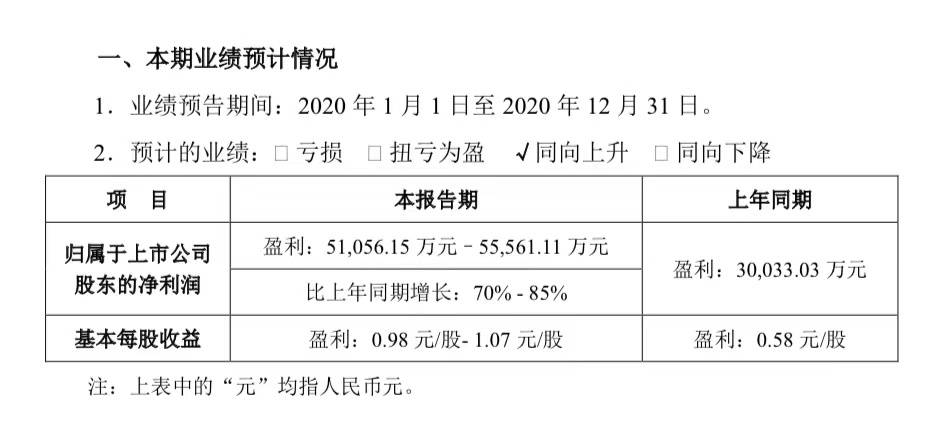 百润股份:预计2020年净利润同比增长70%-85%