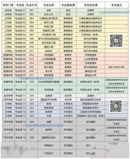 广东工商/广州应用科技/白云/吉珠2021专插本招生计划公布/更新